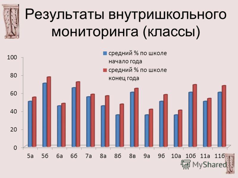 Результаты внутришкольного мониторинга (классы)