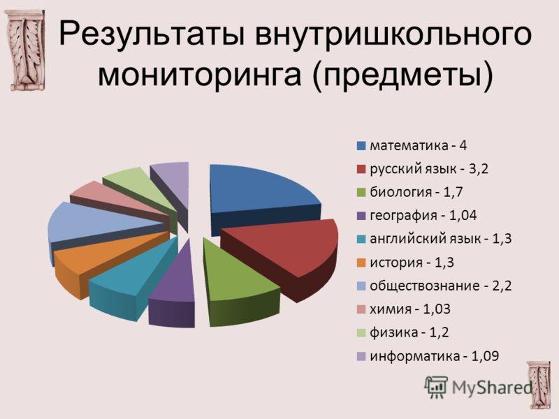 Результаты внутришкольного мониторинга (предметы)