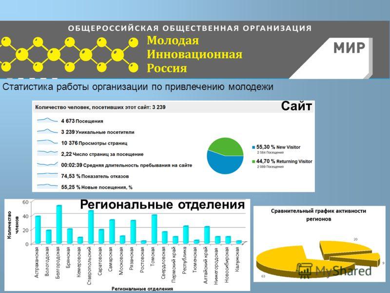 Сайт Региональные отделения Статистика работы организации по привлечению молодежи