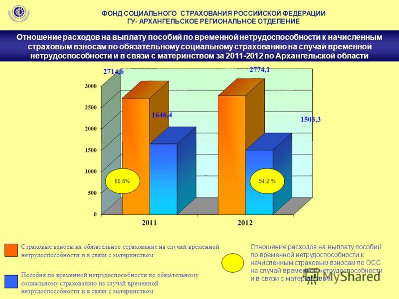 Отношение расходов на выплату пособий по временной нетрудоспособности к начисленным страховым взносам по обязательному социальному страхованию на случай временной нетрудоспособности и в связи с материнством за 2011-2012 по Архангельской области ФОНД