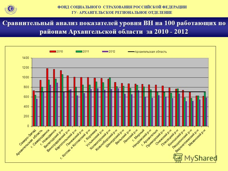 Сравнительный анализ показателей уровня ВН на 100 работающих по районам Архангельской области за 2010 - 2012 ФОНД СОЦИАЛЬНОГО СТРАХОВАНИЯ РОССИЙСКОЙ ФЕДЕРАЦИИ ГУ- АРХАНГЕЛЬСКОЕ РЕГИОНАЛЬНОЕ ОТДЕЛЕНИЕ