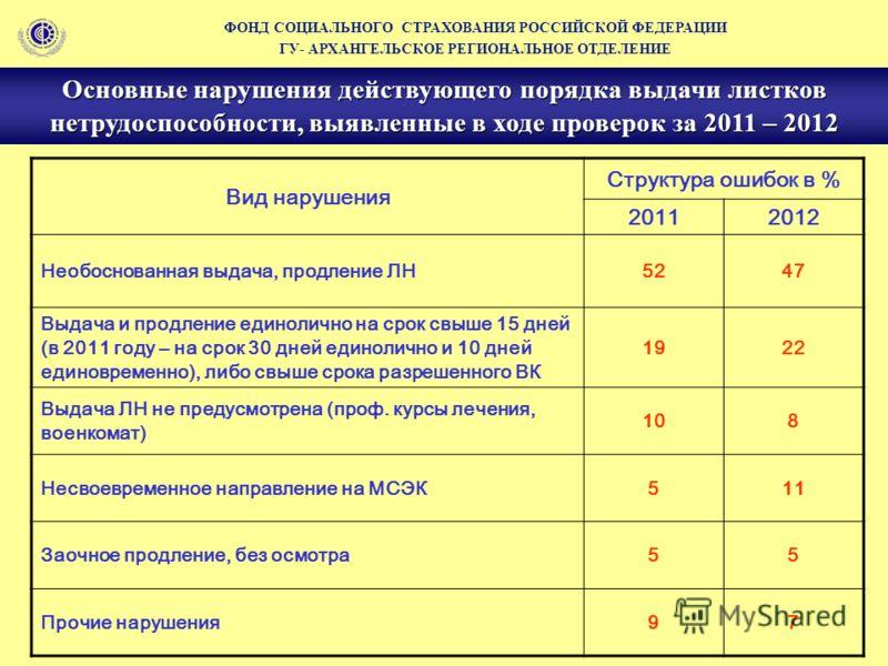 Вид нарушения Структура ошибок в % 20112012 Необоснованная выдача, продление ЛН5247 Выдача и продление единолично на срок свыше 15 дней (в 2011 году – на срок 30 дней единолично и 10 дней единовременно), либо свыше срока разрешенного ВК 1922 Выдача Л