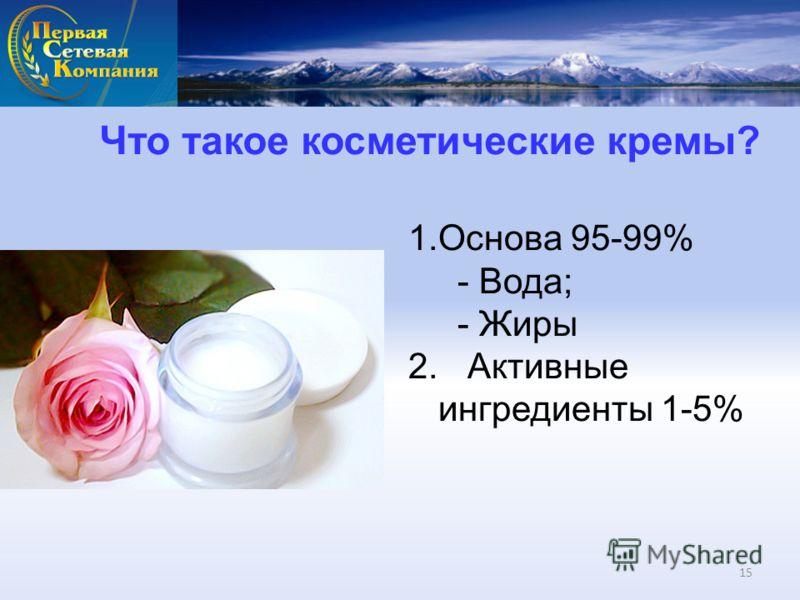 Что такое косметические кремы? 1.Основа 95-99% - Вода; - Жиры 2. Активные ингредиенты 1-5% 15