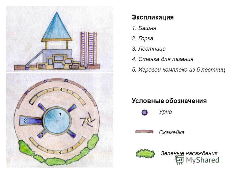 Условные обозначения Урна Скамейка Зеленые насаждения Экспликация 1. Башня 2. Горка 3. Лестница 4. Стенка для лазания 5. Игровой комплекс из 5 лестниц