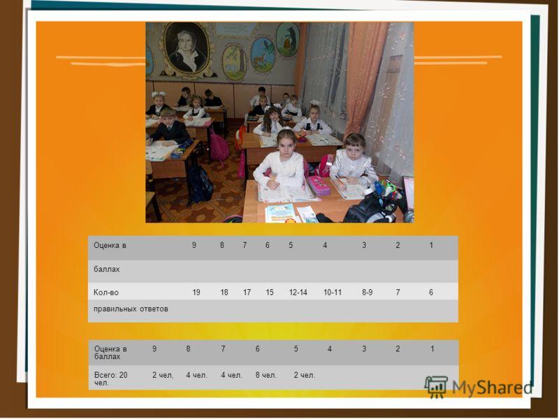 Оценка в987654321 баллах Кол-во1918171512-1410-118-976 правильных ответов Оценка в баллах 987654321 Всего: 20 чел. 2 чел,4 чел. 8 чел.2 чел.