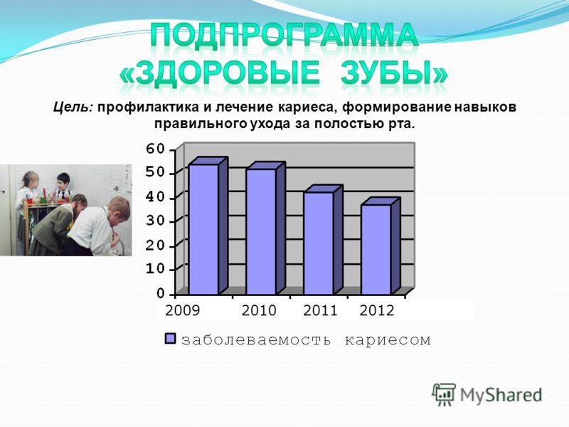 Цель: профилактика и лечение кариеса, формирование навыков правильного ухода за полостью рта. 2009 2010 2011 2012