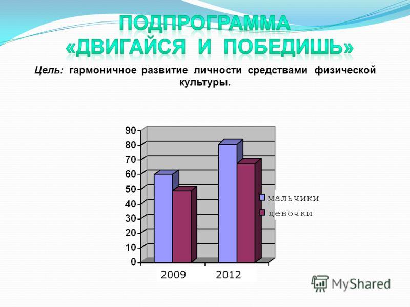 Цель: гармоничное развитие личности средствами физической культуры. 2009 2012