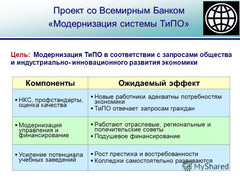 Проект со Всемирным Банком «Модернизация системы ТиПО» Цель:Модернизация ТиПО в соответствии с запросами общества и индустриально- инновационного развития экономики КомпонентыОжидаемый эффект НКС, профстандарты, оценка качества Новые работники адеква