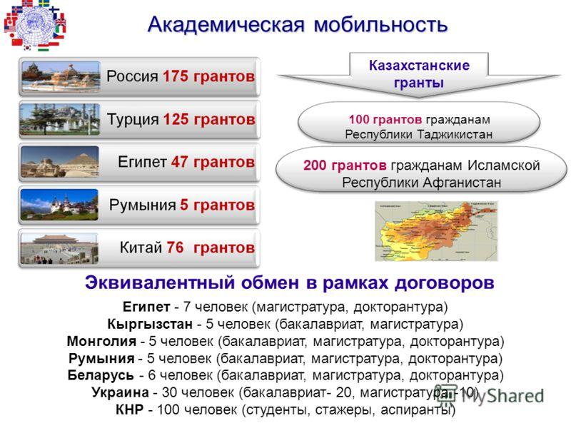 100 грантов гражданам Республики Таджикистан 200 грантов гражданам Исламской Республики Афганистан Казахстанские гранты Академическая мобильность Египет - 7 человек (магистратура, докторантура) Кыргызстан - 5 человек (бакалавриат, магистратура) Монго