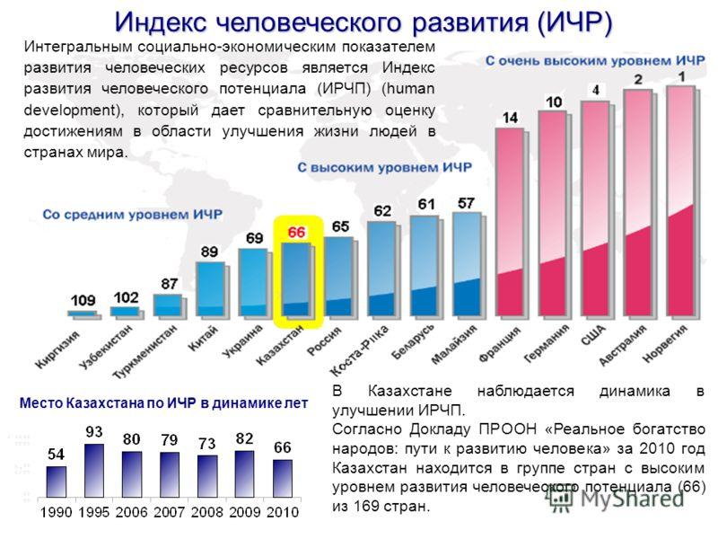 Индекс человеческого развития (ИЧР) В Казахстане наблюдается динамика в улучшении ИРЧП. Согласно Докладу ПРООН «Реальное богатство народов: пути к развитию человека» за 2010 год Казахстан находится в группе стран с высоким уровнем развития человеческ
