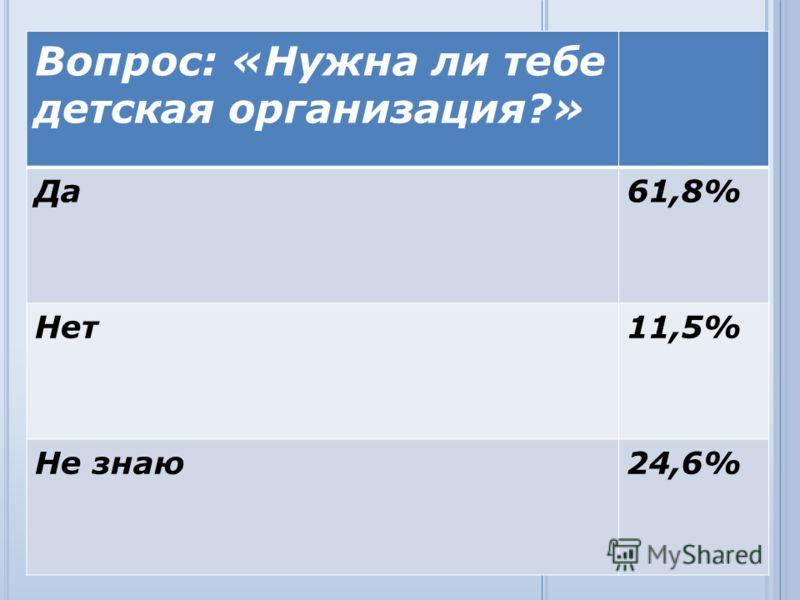 Вопрос: «Нужна ли тебе детская организация?» Да61,8% Нет11,5% Не знаю24,6%