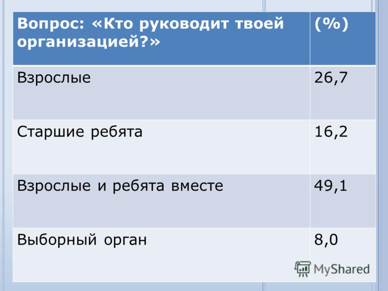 Вопрос: «Кто руководит твоей организацией?» (%) Взрослые26,7 Старшие ребята16,2 Взрослые и ребята вместе49,1 Выборный орган8,0