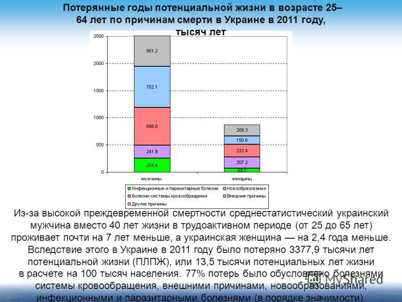 Потерянные годы потенциальной жизни в возрасте 25– 64 лет по причинам смерти в Украине в 2011 году, тысяч лет Из-за высокой преждевременной смертности среднестатистический украинский мужчина вместо 40 лет жизни в трудоактивном периоде (от 25 до 65 ле