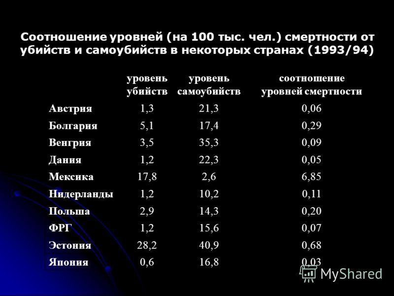 Соотношение уровней (на 100 тыс. чел.) смертности от убийств и самоубийств в некоторых странах (1993/94) уровень убийств уровень самоубийств соотношение уровней смертности Австрия1,321,30,06 Болгария5,117,40,29 Венгрия3,535,30,09 Дания1,222,30,05 Мек