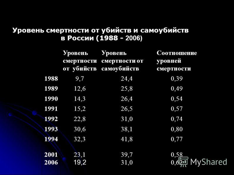 Уровень смертности от убийств и самоубийств в России (1988 2006) Уровень смертности от убийств Уровень смертности от самоубийств Соотношение уровней смертности 19889,724,40,39 198912,625,80,49 199014,326,40,54 199115,226,50,57 199222,831,00,74 199330
