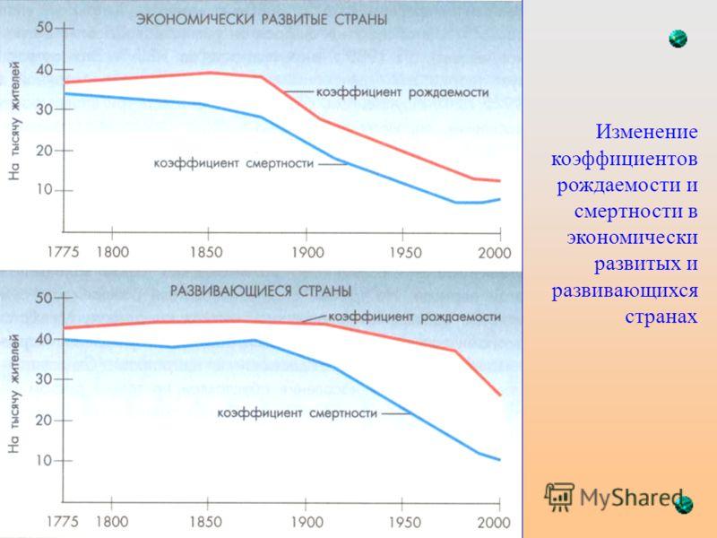 Изменение коэффициентов рождаемости и смертности в экономически развитых и развивающихся странах