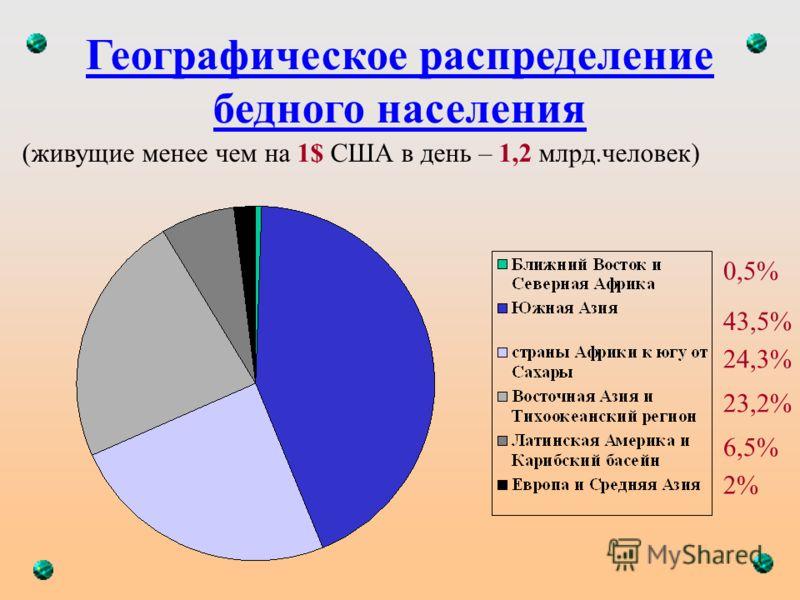 Географическое распределение бедного населения (живущие менее чем на 1$ США в день – 1,2 млрд.человек) 0,5% 43,5% 24,3% 23,2% 6,5% 2%
