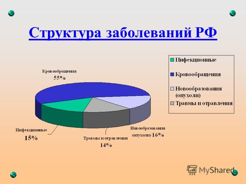 Структура заболеваний РФ
