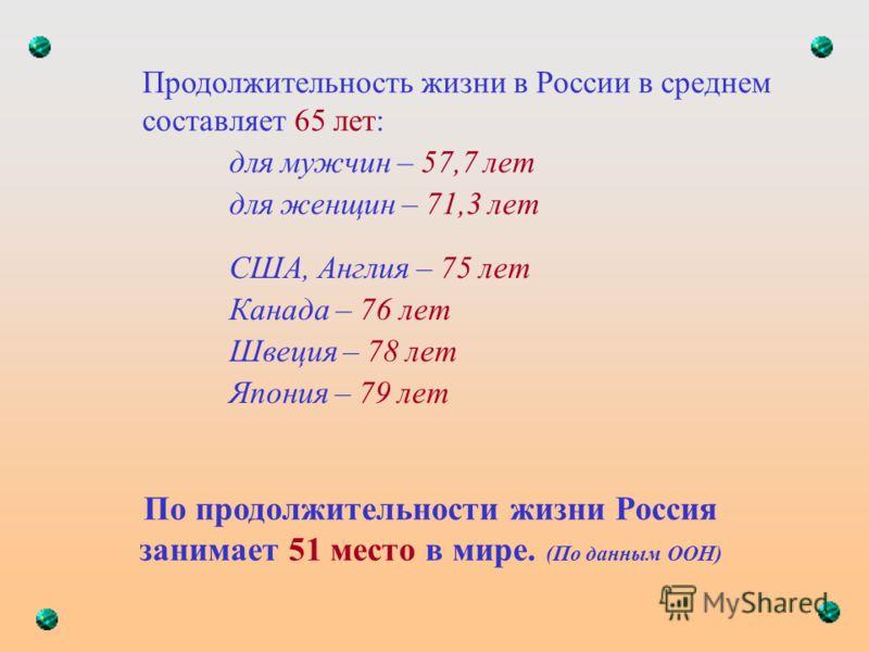По продолжительности жизни Россия занимает 51 место в мире. (По данным ООН) Продолжительность жизни в России в среднем составляет 65 лет: для мужчин – 57,7 лет для женщин – 71,3 лет США, Англия – 75 лет Канада – 76 лет Швеция – 78 лет Япония – 79 лет