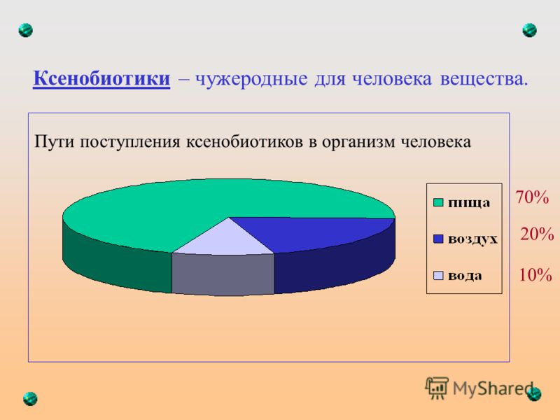 Ксенобиотики – чужеродные для человека вещества. 70% 20% 10% Пути поступления ксенобиотиков в организм человека