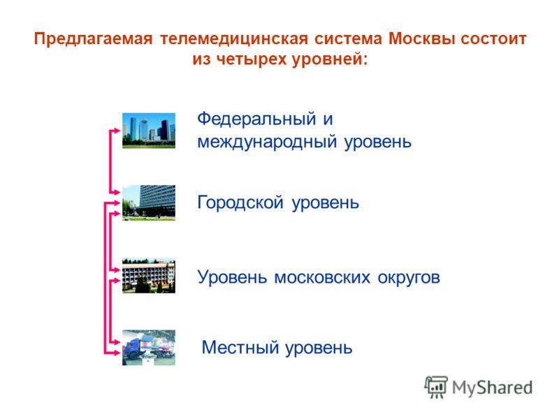 Предлагаемая телемедицинская система Москвы состоит из четырех уровней: Федеральный и международный уровень Городской уровень Уровень московских округов Местный уровень