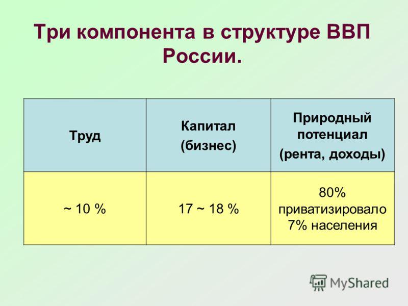Три компонента в структуре ВВП России. Труд Капитал (бизнес) Природный потенциал (рента, доходы) ~ 10 %17 ~ 18 % 80% приватизировало 7% населения