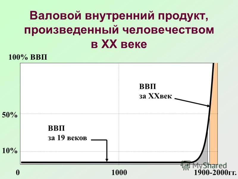 Валовой внутренний продукт, произведенный человечеством в XX веке ВВП за XXвек ВВП за 19 веков 100% ВВП 50% 10% 010001900-2000гг.