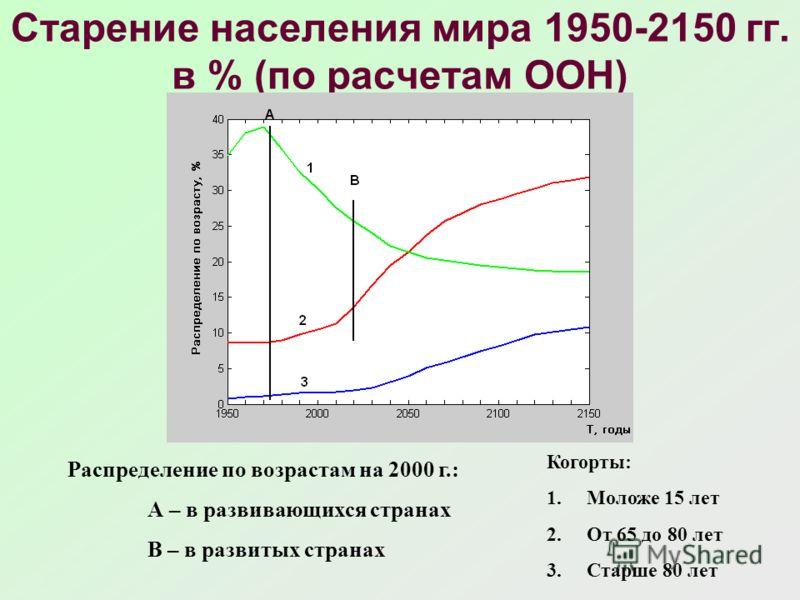 Старение населения мира 1950-2150 гг. в % (по расчетам ООН) Распределение по возрастам на 2000 г.: А – в развивающихся странах В – в развитых странах Когорты: 1.Моложе 15 лет 2.От 65 до 80 лет 3.Старше 80 лет