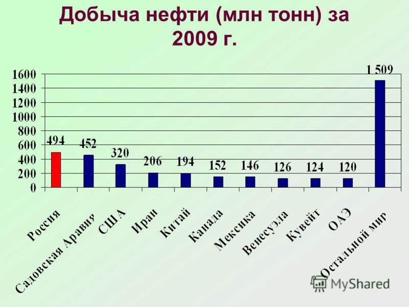 Добыча нефти (млн тонн) за 2009 г.