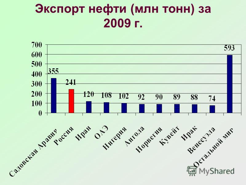 Экспорт нефти (млн тонн) за 2009 г.