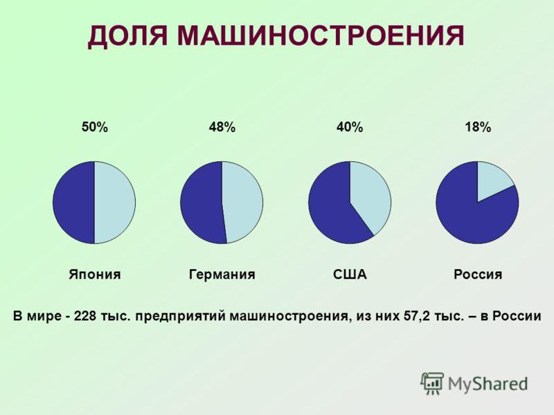 ДОЛЯ МАШИНОСТРОЕНИЯ ГерманияРоссияСШАЯпония 48%18%40%50% В мире - 228 тыс. предприятий машиностроения, из них 57,2 тыс. – в России