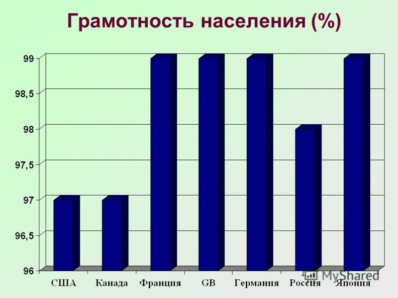 Грамотность населения (%)
