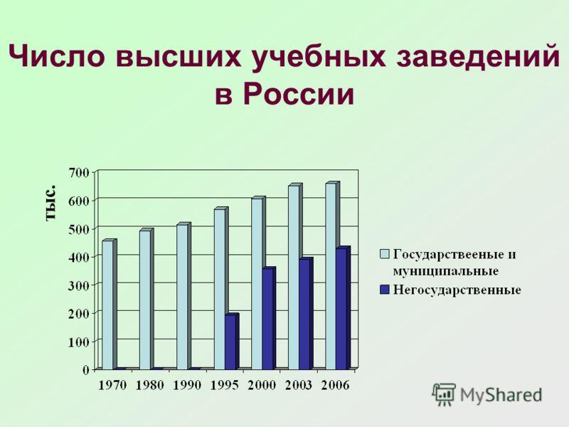 Число высших учебных заведений в России тыс.