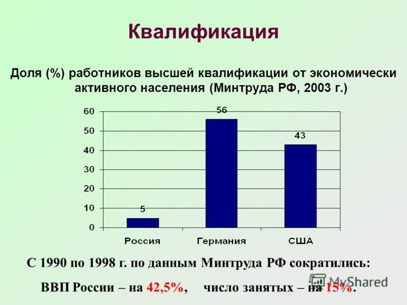 Квалификация Доля (%) работников высшей квалификации от экономически активного населения (Минтруда РФ, 2003 г.) С 1990 по 1998 г. по данным Минтруда РФ сократились: ВВП России – на 42,5%,число занятых – на 15%.