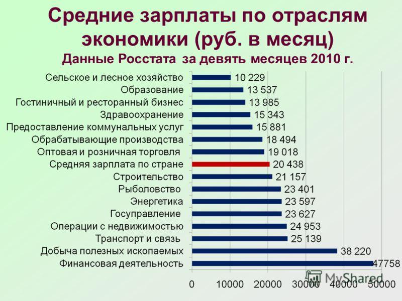 Средние зарплаты по отраслям экономики (руб. в месяц) Данные Росстата за девять месяцев 2010 г.