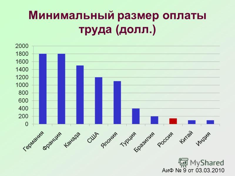 Минимальный размер оплаты труда (долл.) АиФ 9 от 03.03.2010