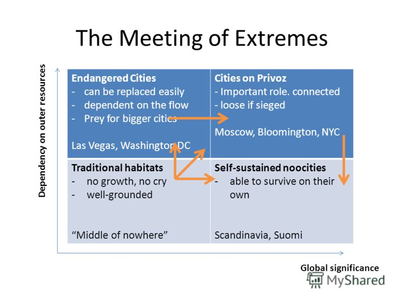 The Meeting of Extremes Endangered Cities -can be replaced easily -dependent on the flow -Prey for bigger cities Las Vegas, Washington DC Cities on Privoz - Important role. connected - loose if sieged Moscow, Bloomington, NYC Traditional habitats -no