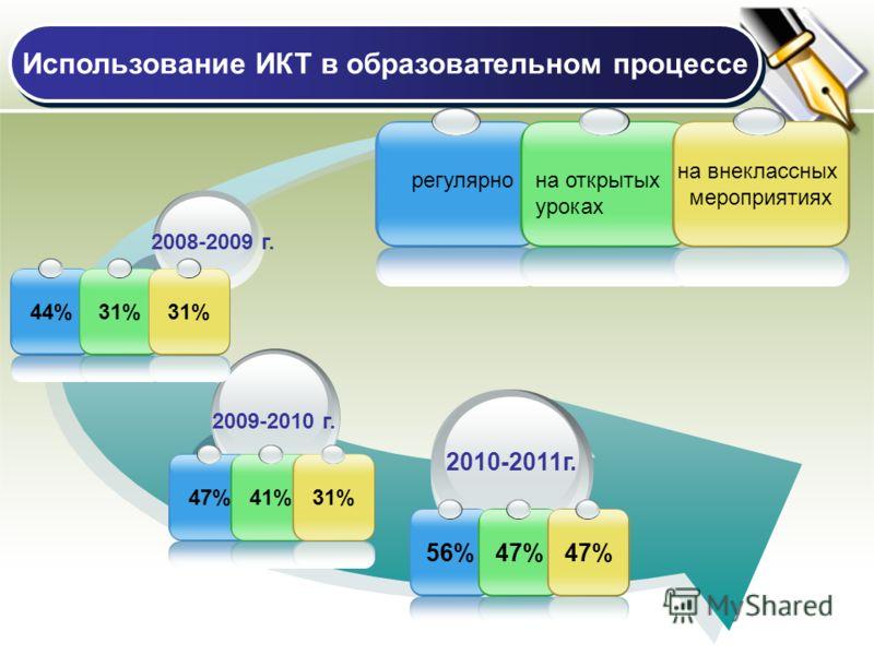 2010-2011г. 2009-2010 г. 2008-2009 г. на внеклассных мероприятиях регулярнона открытых уроках 56%47% 44%41%31% Использование ИКТ в образовательном процессе