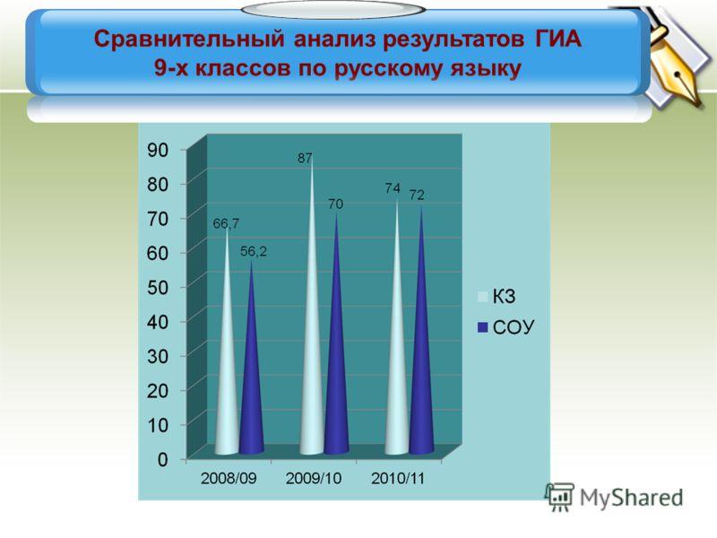 Сравнительный анализ результатов ГИА 9-х классов по русскому языку