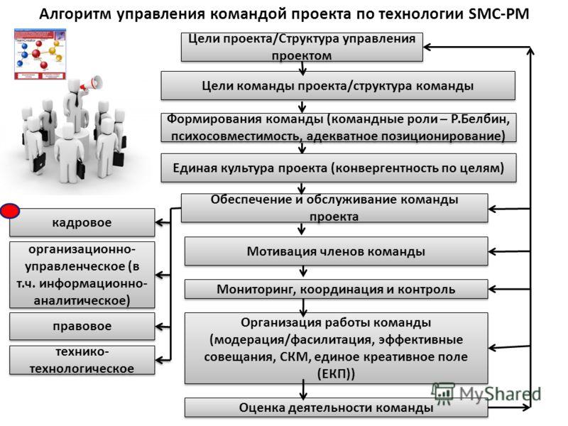 Алгоритм управления командой проекта по технологии SMC-PM Цели проекта/Структура управления проектом Организация работы команды (модерация/фасилитация, эффективные совещания, СКМ, единое креативное поле (ЕКП)) Обеспечение и обслуживание команды проек
