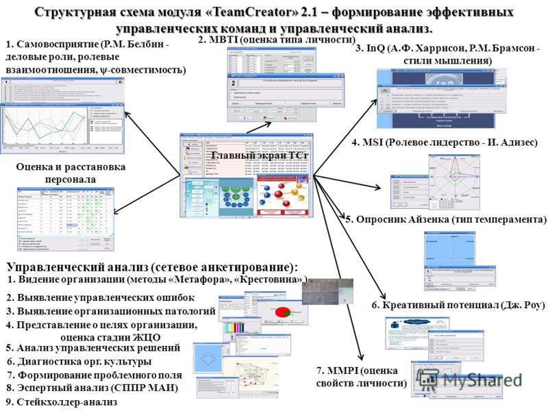 Структурная схема модуля «TeamCreator» 2.1 – формирование эффективных управленческих команд и управленческий анализ. 1. Самовосприятие (Р.М. Белбин - деловые роли, ролевые взаимоотношения, ψ-совместимость) 2. MBTI (оценка типа личности) 3. InQ (А.Ф.