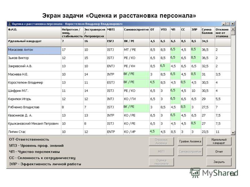 14 Экран задачи «Оценка и расстановка персонала»