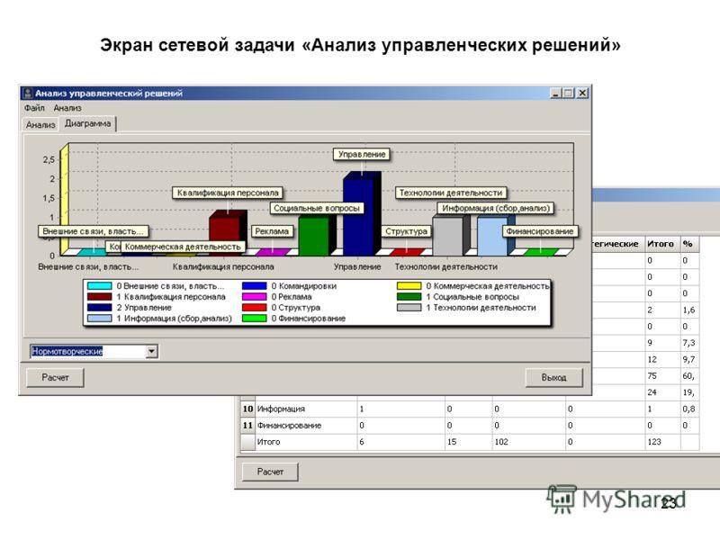 23 Экран сетевой задачи «Анализ управленческих решений»