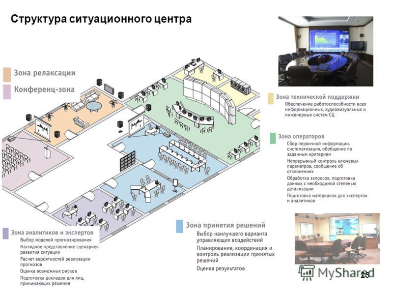 26 Структура ситуационного центра