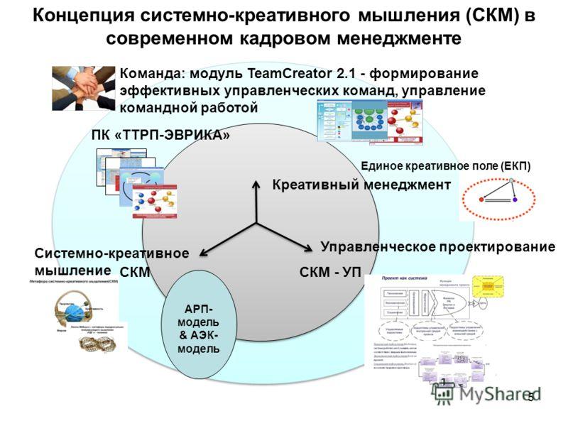 5 Концепция системно-креативного мышления (СКМ) в современном кадровом менеджменте Команда: модуль TeamCreator 2.1 - формирование эффективных управленческих команд, управление командной работой СКМ ПК «ТТРП-ЭВРИКА» СКМ - УП Управленческое проектирова