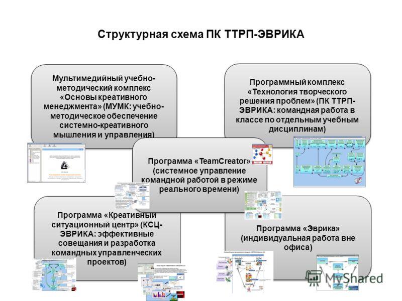 7 Структурная схема ПК ТТРП-ЭВРИКА Мультимедийный учебно- методический комплекс «Основы креативного менеджмента» (МУМК: учебно- методическое обеспечение системно-креативного мышления и управления) Программный комплекс «Технология творческого решения