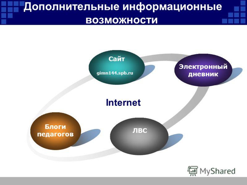 Дополнительные информационные возможности gimn144.spb.ru ЛВС Internet Сайт Электронный дневник Блоги педагогов