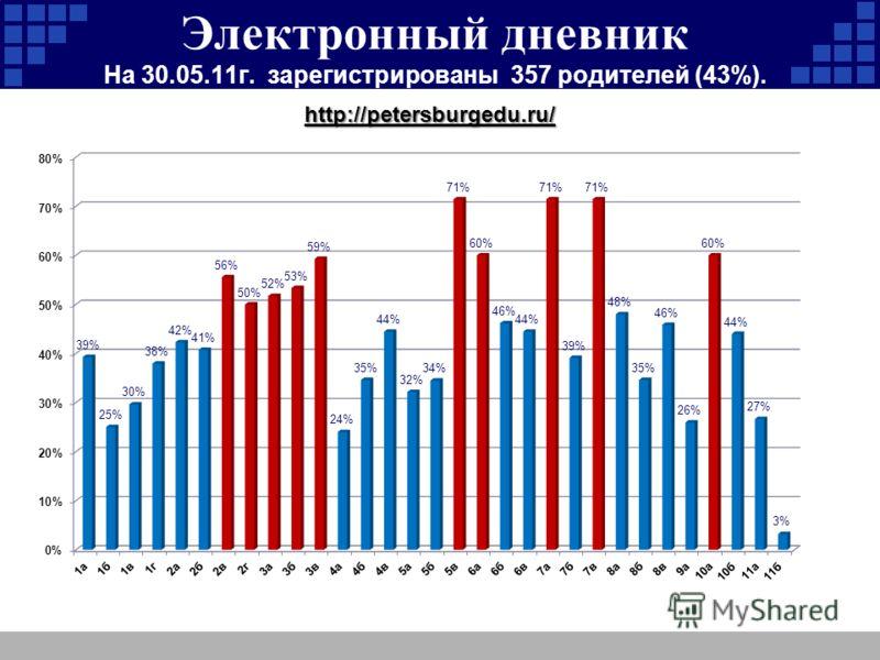 Электронный дневник На 30.05.11г. зарегистрированы 357 родителей (43%). http://petersburgedu.ru/