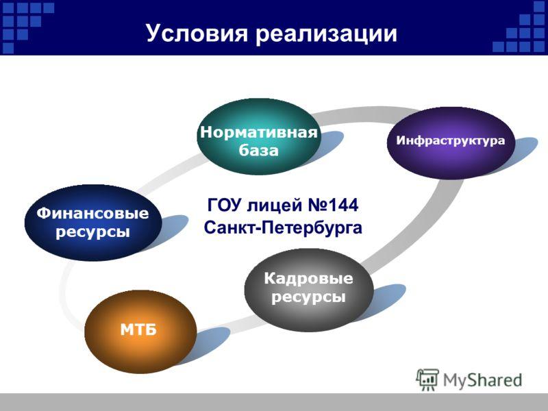 Условия реализации МТБ ГОУ лицей 144 Санкт-Петербурга Нормативная база Финансовые ресурсы Инфраструктура Кадровые ресурсы