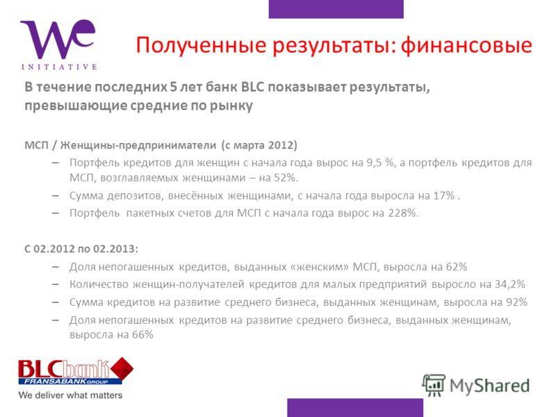 Полученные результаты: финансовые В течение последних 5 лет банк BLC показывает результаты, превышающие средние по рынку МСП / Женщины-предприниматели (с марта 2012) – Портфель кредитов для женщин с начала года вырос на 9,5 %, а портфель кредитов для